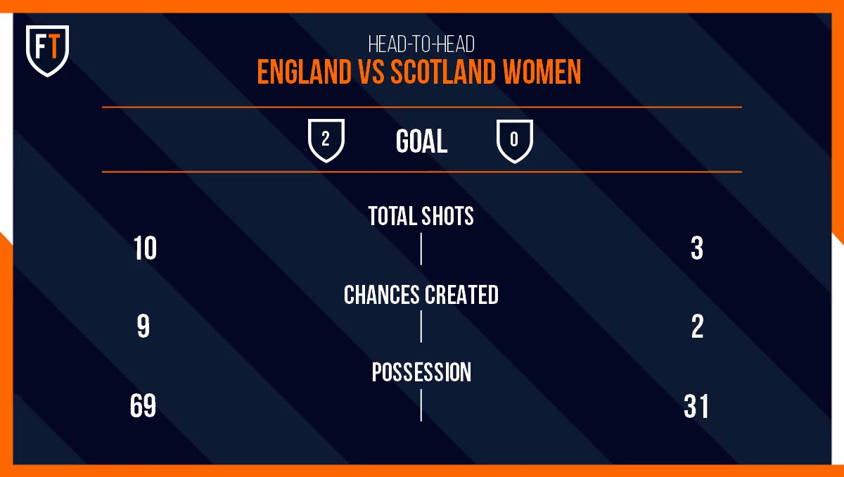 We are in to the final 20 mins in England vs Scotland   England are well in control of this and look likely to to start their World Cup off with a win? #ENGSCO #Women'sWorldCup #football #footballtips https://t.co/dZ5hqn6bJn