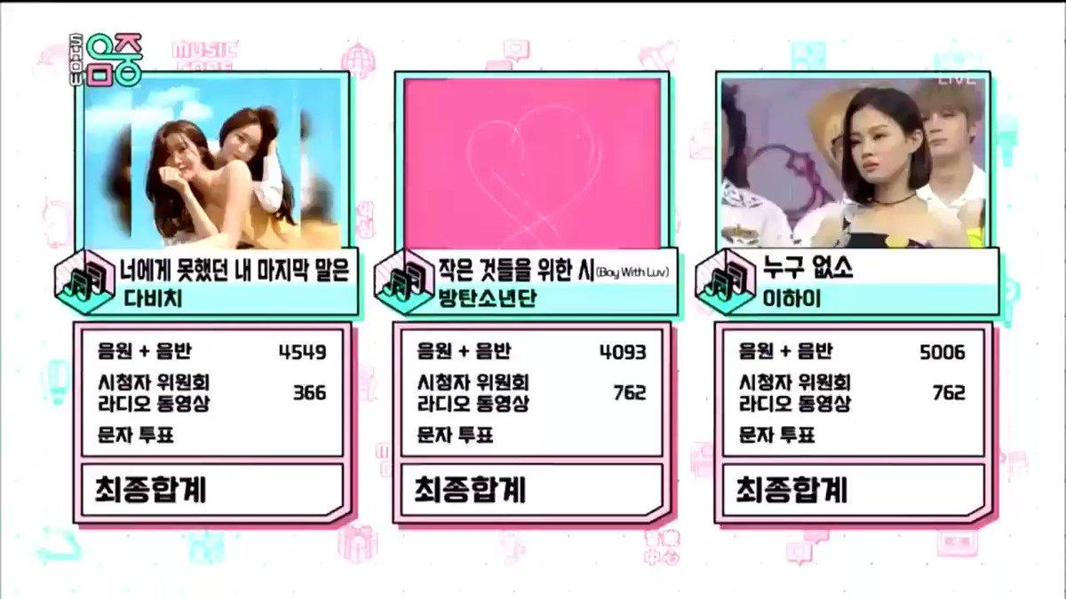 Boy With Luv milik @bts_bighit kembali meraih kemenangan di MBC Music Core selama 8 minggu berturut-turut dan menjadi #BoyWithLuv19thWin. Dengan total 19 wins, lagu ini menjadi lagu grup dengan rekor kemenangan terbanyak di music show. @BTS_twt #BTS