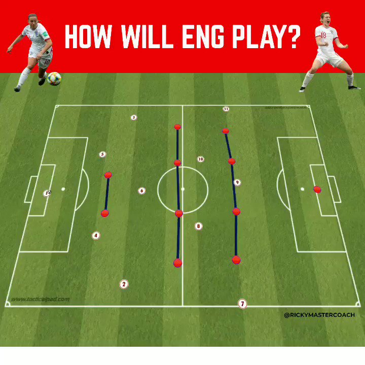 ENGLND 🏴 | HOW WILL THEY PLAY?  #ENG play against #NOR tomorrow in the first quarter-final of the #fifawwc I've looked at three behaviors #ENG might use to breakdown the #NOR solid #442 formation @TacticalPad #threelions