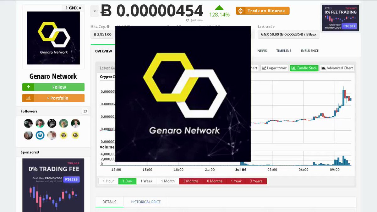 Image for the Tweet beginning: Cryptocurrency Genaro Network $GNX Gained