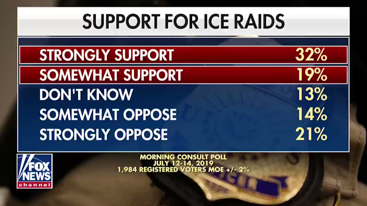 """Should we support ICE raids? Discussing the border and """"the squad"""" on @FoxFriendsFirst."""