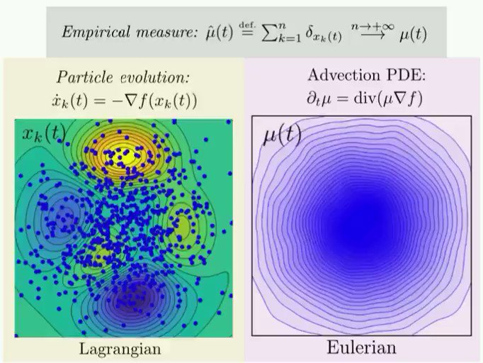 Gradient descent on particles' positions (Langrangian) is equivalent to an advection linear PDE on the density of particles (Eulerian). https://en.wikipedia.org/wiki/Lagrangian_and_Eulerian_specification_of_the_flow_field…