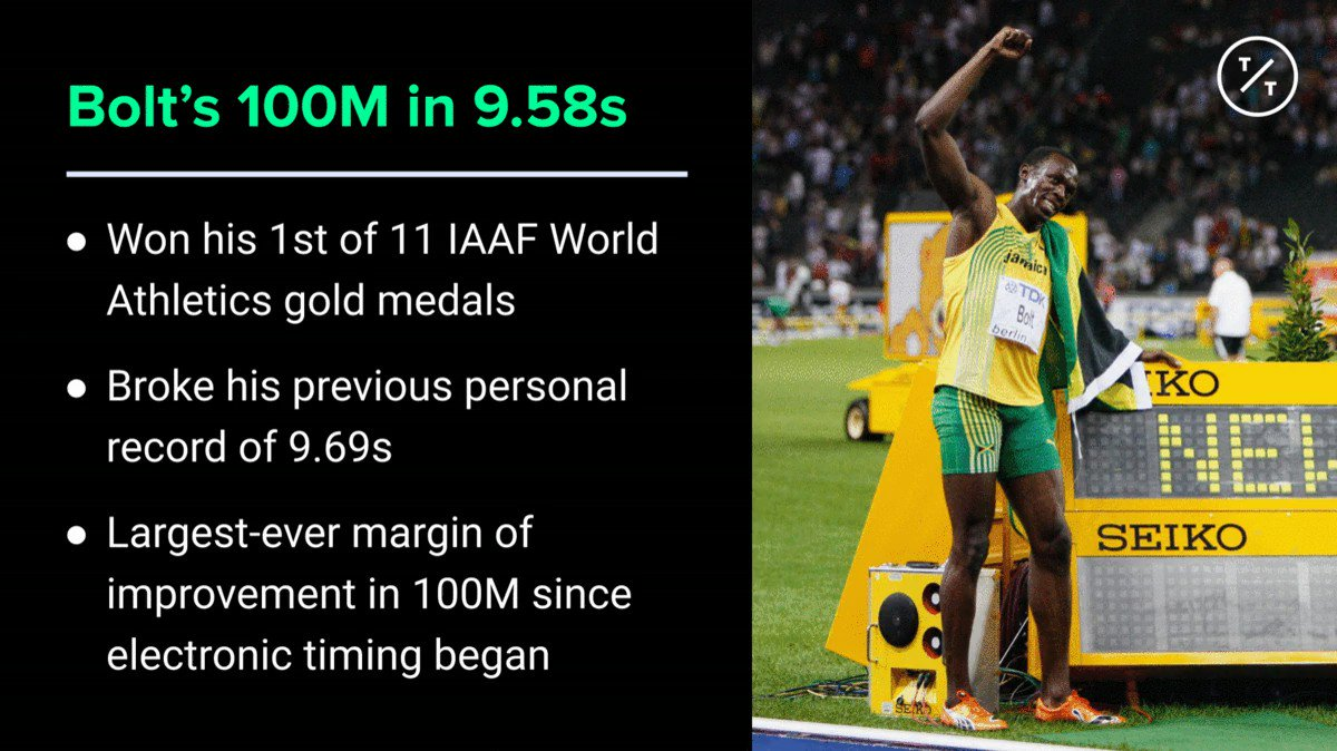 Image for the Tweet beginning: Bolt's 9.58s world record in