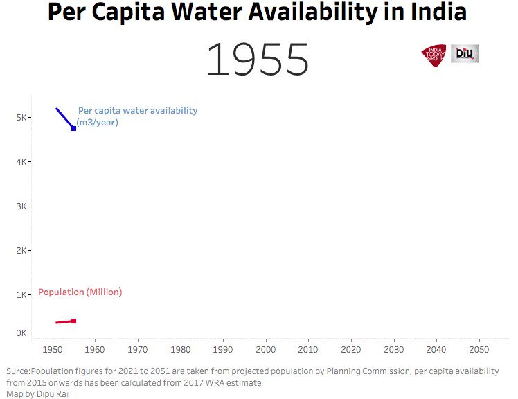 Per head water availability is worsening fast.Why #PMModi vows to arrest India's looming #WaterCrisis  Read #DIU report  https://bit.ly/2p05smz  @IndiaToday