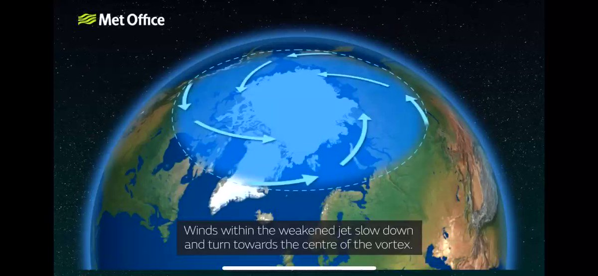 Súbito Calentamiento Estratosférico (como el esperado próxima semana en #Antartica) se dan por debilitamiento de viento en #VórticePolar. Esto favorece q AireFrío en parte alta de Atmósfera converja al Polo, pierda altura, se comprima y suba su temperatura.https://www.metoffice.gov.uk/weather/learn-about/weather/types-of-weather/wind/sudden-stratospheric-warming…