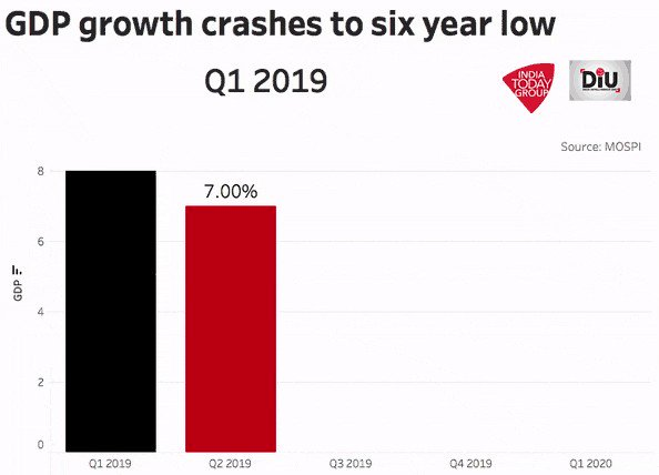 Economic growth slumped to a six-year low.@IndiaToday