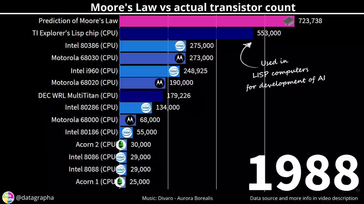 Image for the Tweet beginning: Fascinating: Moore's Law predictions vs
