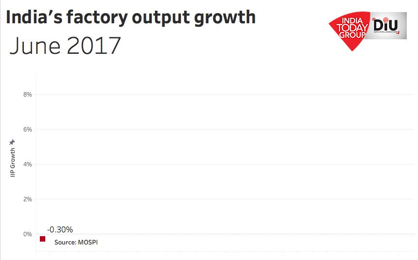 Indian factory output speeds up in July (MoM) despite economic headwinds. @IndiaToday https://twitter.com/IndiaToday/status/1172203248104566790 …