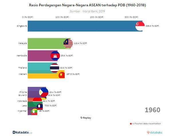 Ini rasio perdagangan negara-negara ASEAN terhadap PDB (1960-2018). Indonesia berada di urutan paling buncit. #Databoks