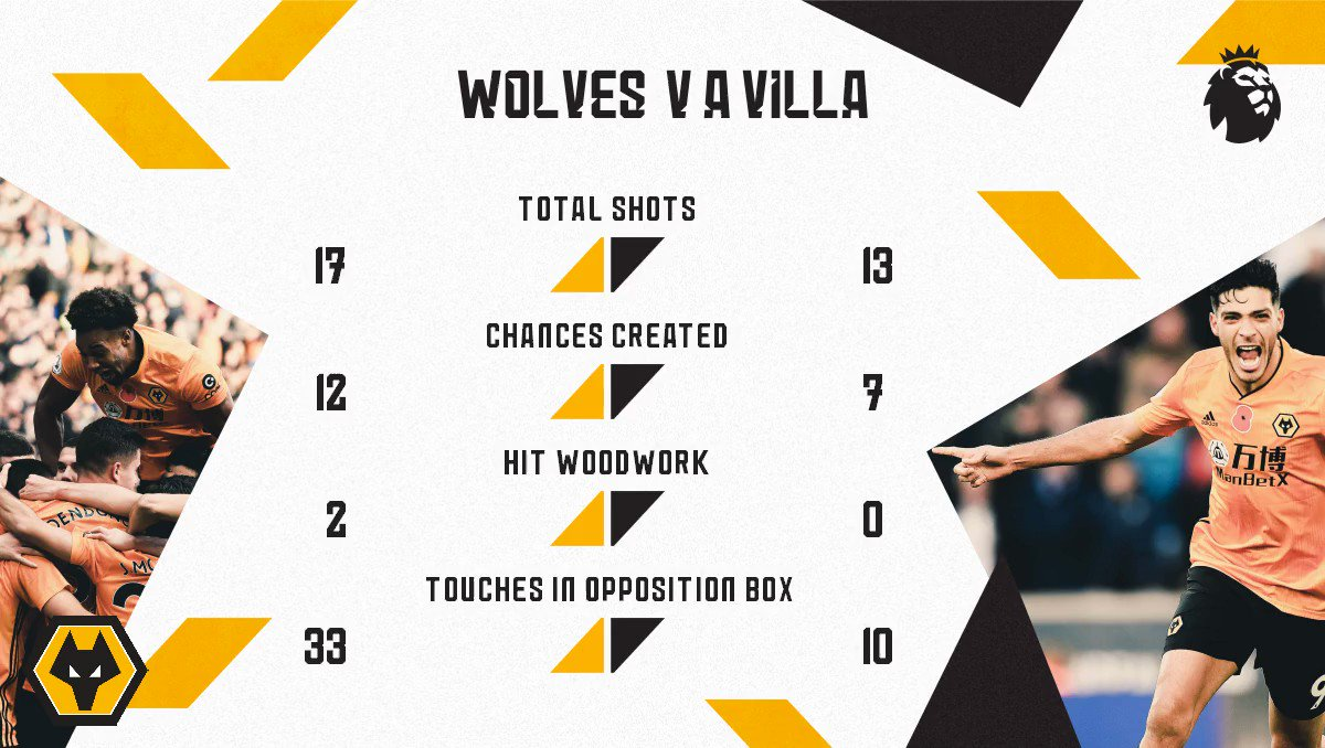 @Wolves's photo on Wolves