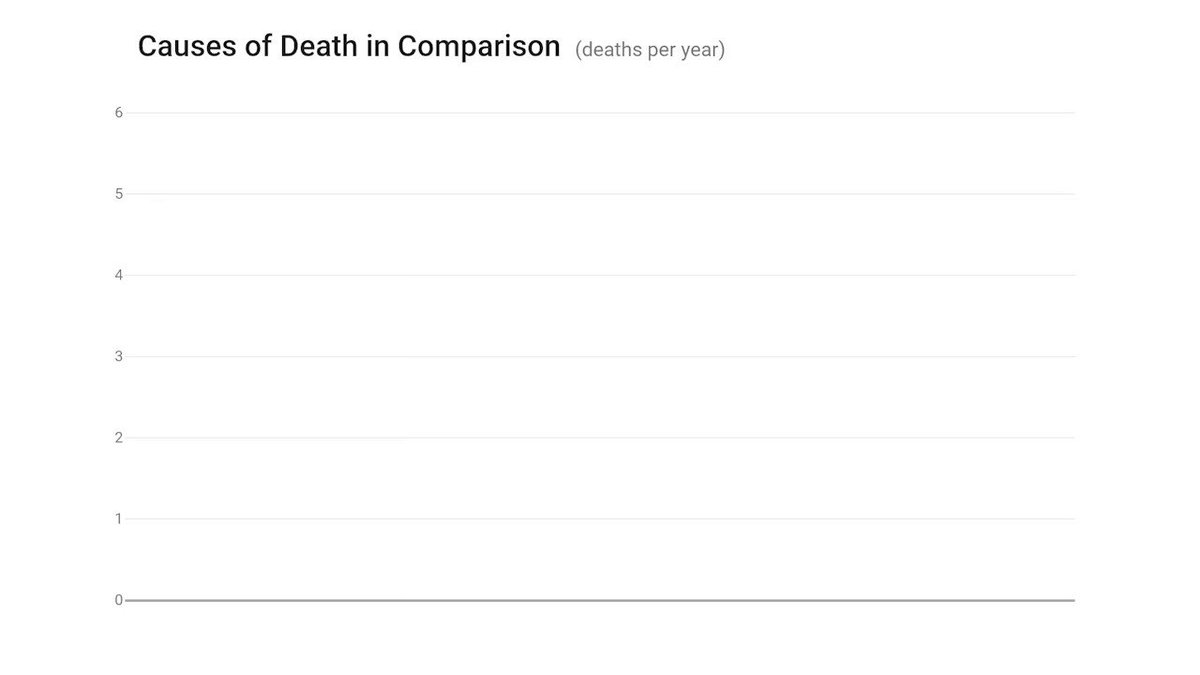 Causes of death in perspective reddit.com/r/dataisbeauti…
