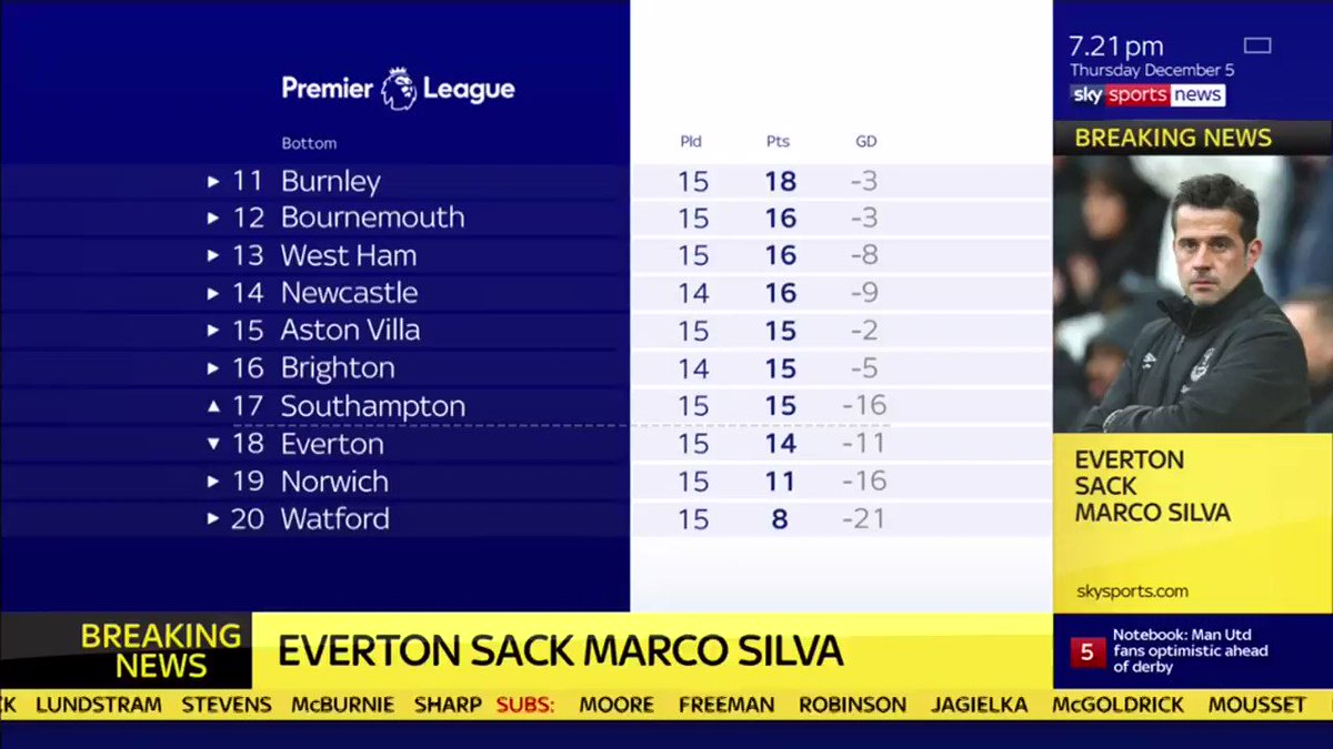 🔘 - Poor recruitment 🔘 - Currently in the relegation zone 🔘 - 14 points in 15 Premier League games this season Full story as Marco Silva is sacked as Everton manager: skysports.tv/xlBGe3