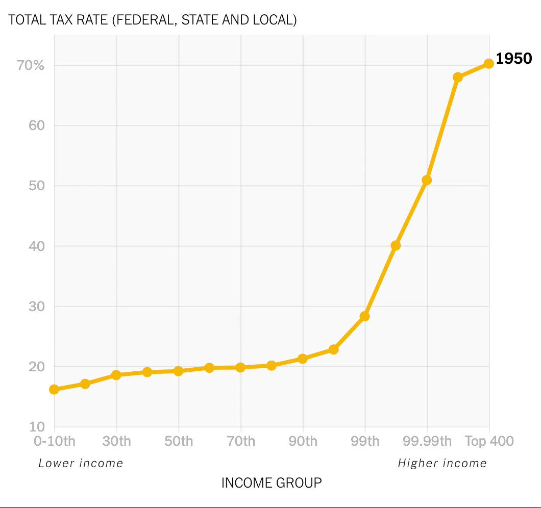 For some reason, the great @rcbregman was not re-invited to Davos this year...  Who will tell them?  In 1950, the wealthiest Americans paid 70% of their income in taxes.  In 2018 they paid 23% — less than any other income group.    https://taxjusticenow.org/