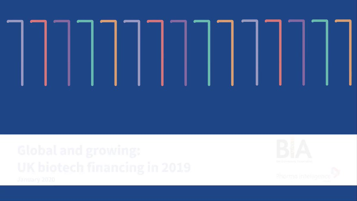 You can now watch a video highlighting the key points from our #finance report: Global and growing:UK biotech financing in 2019! 🔬🌎📈