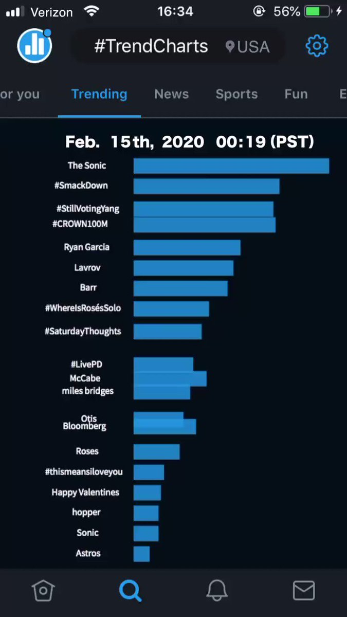 [Twitter US Trends on Feb. 15th]  The Most Tweeted words🏅are #Barr #HappyValentinesDay #CROWN100M #TheSonic ,etc.  #TrendCharts for 24H Twitter US trends transition on Feb. 15th.  *Full video on YouTube [ ▶︎ | Twitter TrendCharts ]