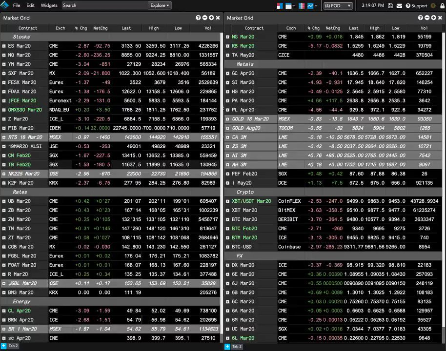 Market view on TT: #ES_F, #Eurostoxx, #CAC40, #FTSE100, #ChinaA40, #NK225 and #KOSPI are lower. #ZB_F, #Bunds, #Gilts and #JGB are higher. #Crude, #brent, #gas, #gold, #silver, #copper, #platinum, #bitcoin, #DX_F and #MXN fell. #Natgas, #palladium, #nickel, #ironore & #JPY rose.