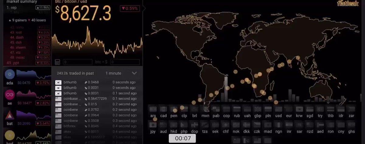 経済大国アメリカの存在感は仮想通貨の世界でもトップに君臨すると言っても過言ではありません中国は規制の問題もあり表面には出て来ませんがアメリカに対抗できるのはマイニング大国中国でしょう天然クジラのアメリカvs人工クジラの中国構図は仮想通貨の世界でも変わらない戦いを繰り広げています
