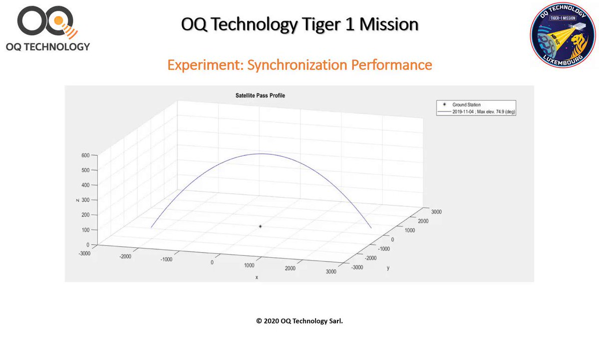 Image for the Tweet beginning: #Tiger1 mission is successful and