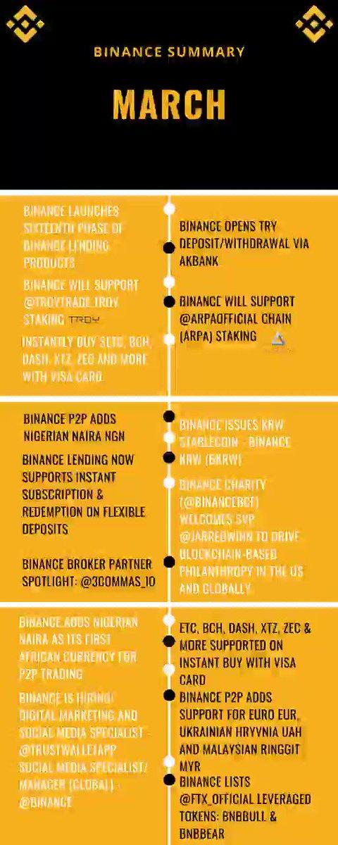 #Binance Summary March  pic.twitter.com/rSpdsRejrl