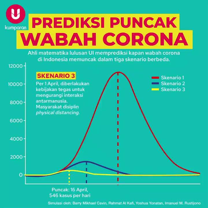 @negabod @narendramodi @PMOIndia @AmitShah @AmitShahOffice @HMOIndia @BPBD_KabJepara @jeparakabgoid @Stakof @pajakjepara @masandijepara @DenHasanID Para matematikawan yang tergabung dalam Alumni Departemen Matematika Universitas Indonesia baru-baru ini menerbitkan sebuah makalah tentang prediksi kapan pandemi virus corona di Indonesia berakhir. Berikut skenarionya. #TopNews