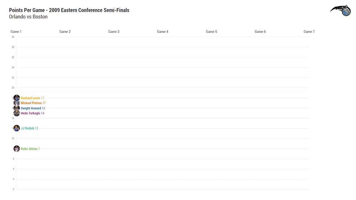 2009 Eastern Conference Semi-Finals scoring vs @celtics 👀   Replay tonight on @FOXSportsFL tonight at 7:30PM 📺 https://t.co/P1NVQwpxvB