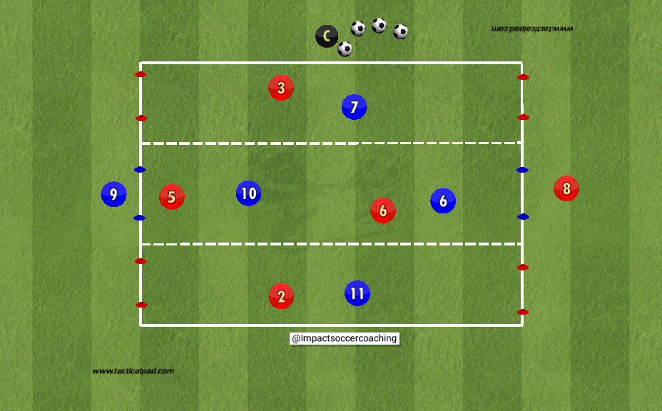 Changing the point of attack! We use this 6-cone goal setup with a target man as a framework for many game-related topics.  Give it a try!    #footballcoaching #soccercoaching #tacticalpad #soccercoach #messi #coaching #soccer #football  #crz #soccercoach #footballcoachpic.twitter.com/PD4Og2zK10