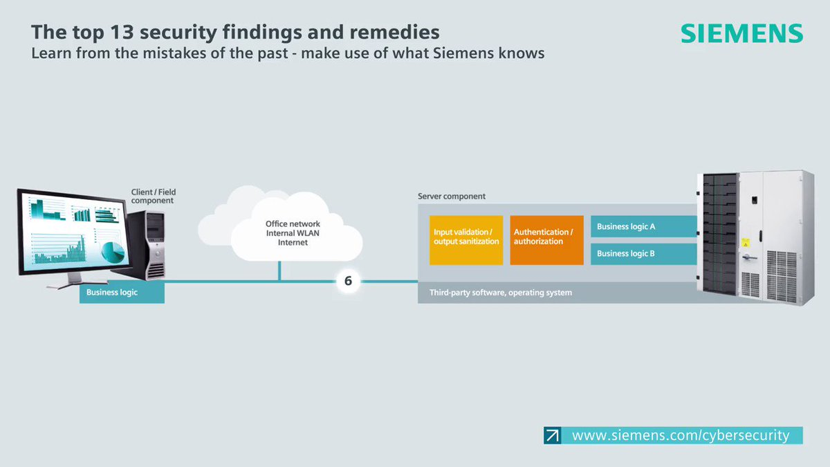 Top 13 General Security Findings and Remedies by @Siemens. [6/13] 👎 Excessive open network ports - 👍 Close unneeded network ports Read More > sie.ag/2USYBxS via @antgrasso #SiemensInfluencer #CyberSecurity #infosec #DataProtection #Privacy #NetworkSecurity