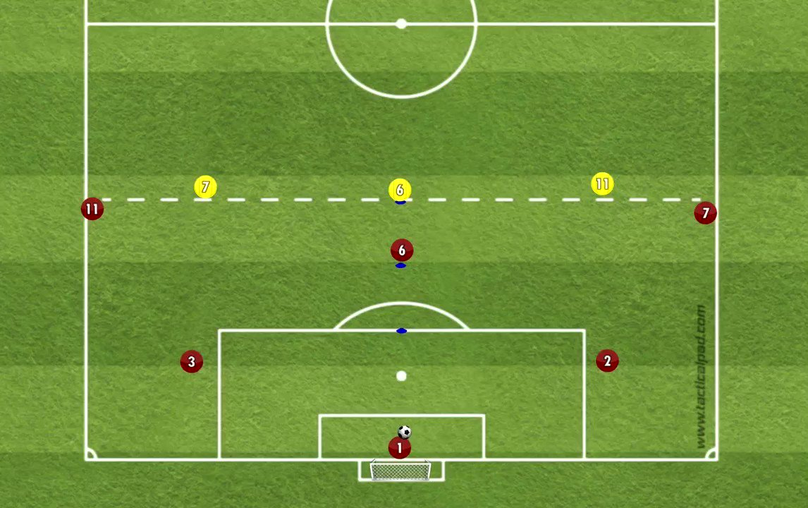 3v2 Build out, half field; - Involvement of goalkeepers support - Ability of 4, and 5 to face and play forward - Importance of dribbling to draw pressure and create numerical superiority @TacticalPad #coaching #coachinglife #positionalgamemodel #footballpic.twitter.com/QtkDN0GJCM