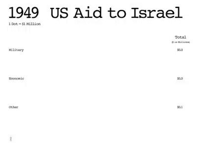 """End the annual 3.8BILLION $$$ in US Military """"aid"""" to Israel which is used systematically dispossess, displace, and continue its attempt to erase Palestinian existence from their land. #DemDebate 1969 US Aid to Israel !"""