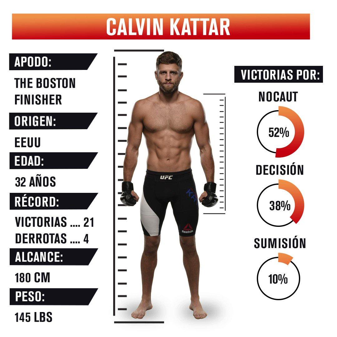 ¡Mira los números del estelar @CalvinKattar previo a su pelea ESTA NOCHE en #UFCFightIsland1!  💥👊🏼💥 https://t.co/TD21f6Rib4
