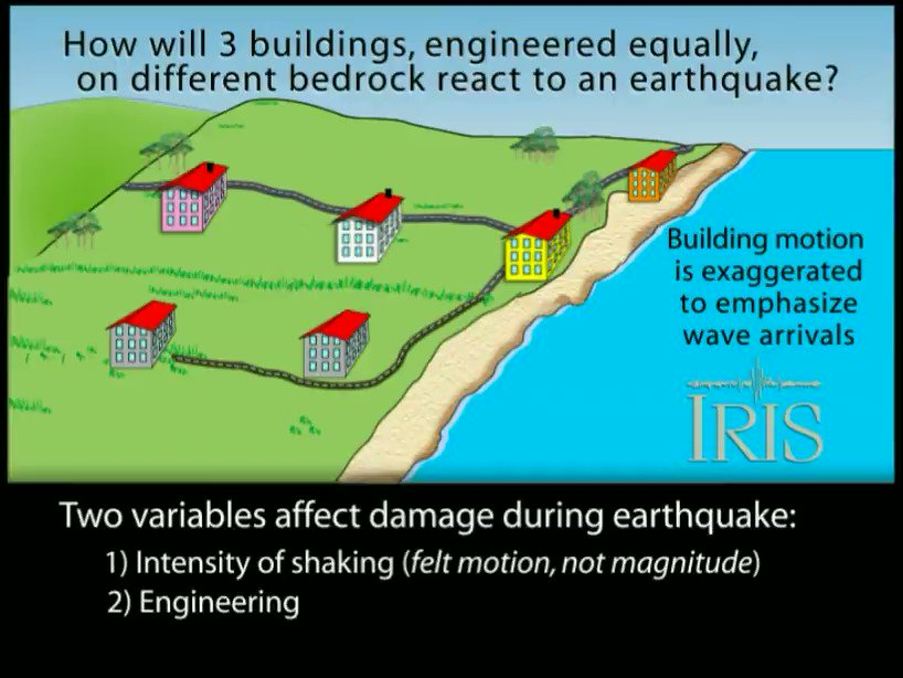RT @raspishake #ShakeEducation: Seismic waves travel through different materials at different speeds & amplitudes. So what could happen to 3 identical buildings built on different bedrock, when struck by the same #earthquake? @IRIS_EPO explores ➡️ https://t.co/4ooMPD8Q9D