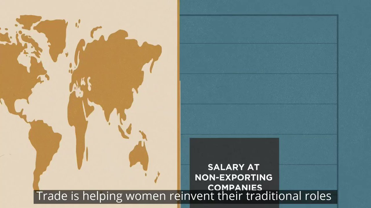 Trade is helping women reinvent their traditional roles thanks to global value chains, the digital economy, and modern services. Learn more about how trade can promote gender equality: wrld.bg/mKWo50APL8i #WomenAndTrade