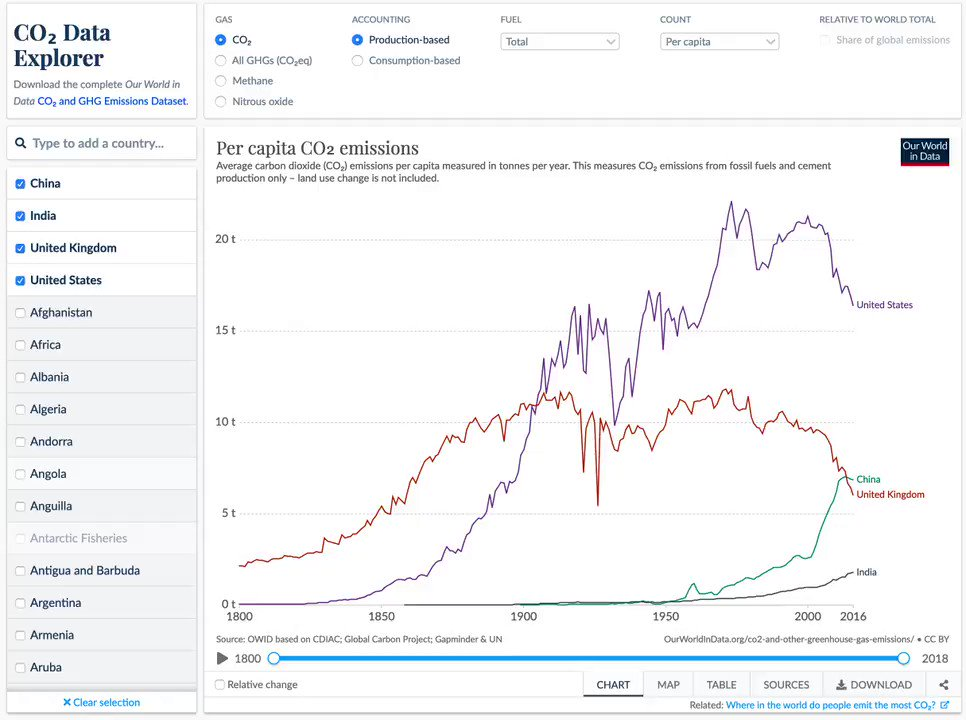 Our latest project is the Data Explorer for Greenhouse Gas Emissions. You find it here ourworldindata.org/explorers/co2