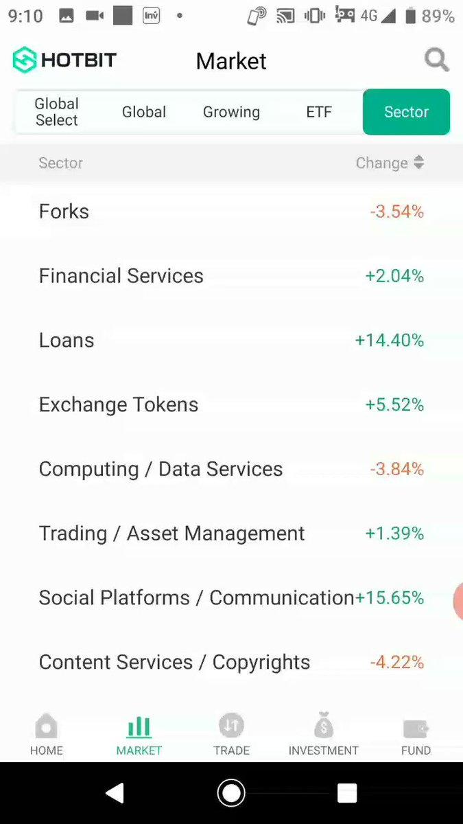 おはようございます🏝️ビットコインは下落も反発しましたねさて今年になり仮想通貨が何がなにか分からない状況ですがHOTBITのスマホアプリ版ではジャンル別になってくれますので凄く分かりやすくなりましたよ‼️