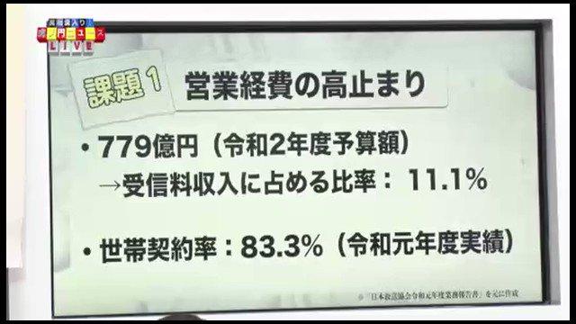 高市早苗「NHKの営業経費は779憶で305憶が受信料徴収人件費。残りは子会社等に業務委託料に使われてると思われるが、年7115憶の収入の中の11%を受信料徴収に使ってるが工夫すべき。総務大臣時代もずっと『受信料や徴収経費が高い!放送波が多い』と問題視し続けてたのでNHKに嫌われた」