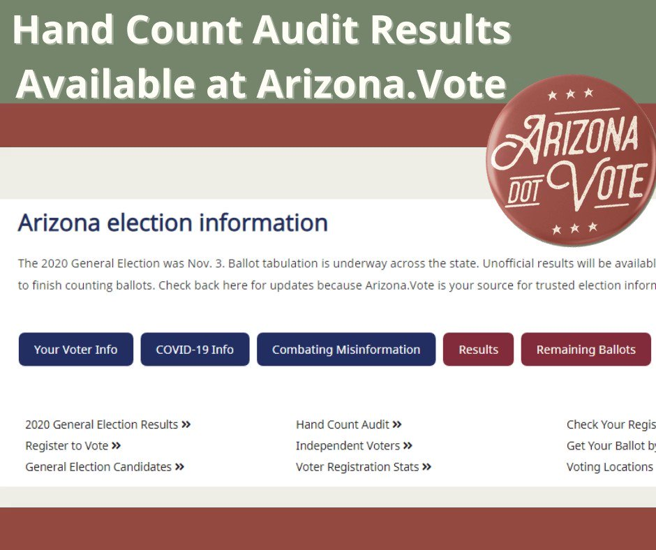 Did you know that Arizona law provides for post-election hand-count audits with the participation of the recognized political parties? Find audit results at Arizona.Vote. #TrustedInfo2020