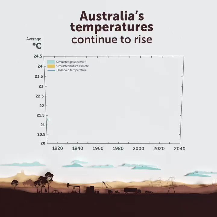 Image for the Tweet beginning: Australia's climate has warmed on