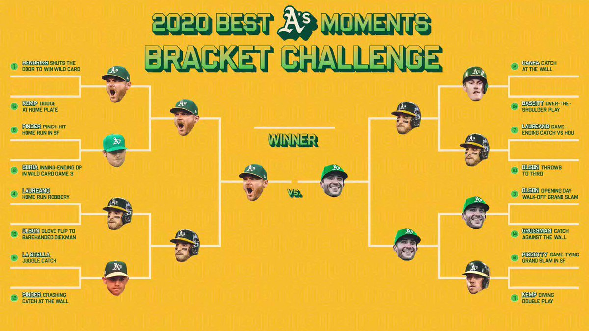 The people have spoken: Liam Hendriks closing it out to send the squad to the ALDS is your favorite 2020 A's moment! #RootedInOakland