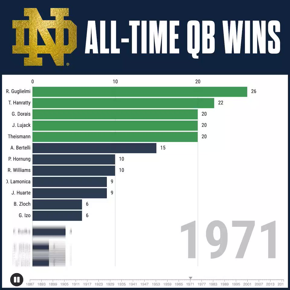 Congratulations to @Ian_Book12 who is now the all-time winningest quarterback in Notre Dame history.   #GoIrish x #Rally