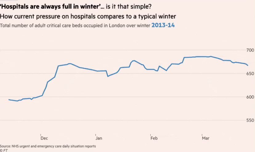 Some people claim the pressure the NHS is under is 'just like any other winter'  But that is simply not true  If you won't believe frontline NHS staff, please at least believe the data  And please RT so that everyone can know what is really happening https://t.co/F1FYilN9bH