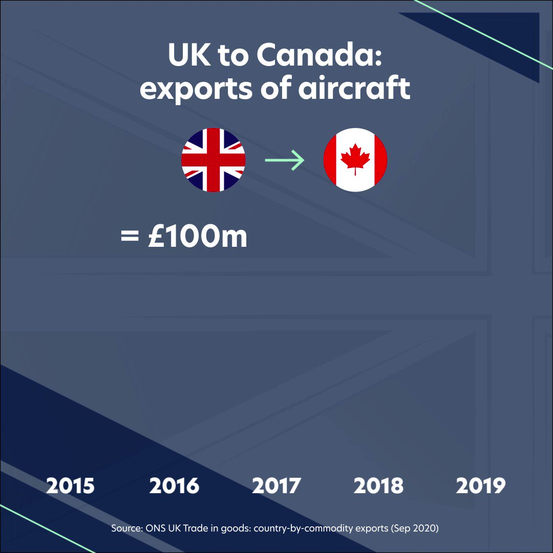 Image for the Tweet beginning: For UK aircraft exports to