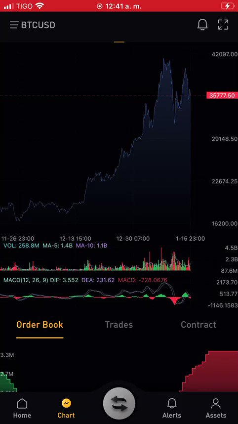Alguien sabe cómo jugar este videojuego ? 📈🤩📉🤯🤬💸📈🙄 #BullsVsBears  Este mercado no duerme 😬 #HODL  #KeepLearning  #Bitcoin