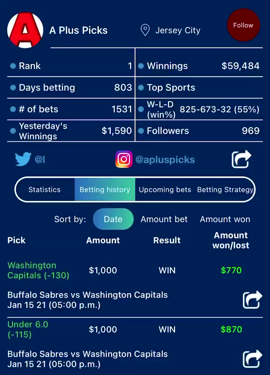NHL PICKS 🏒 Our #1 Capper A Plus Picks went 5-2 yesterday and cashed $1.5k!💰Get today's locks!🔐👉 🚨7-day free trial🚨  #nhl #nhlpicks #hockey #HockeyTwitter #GamblingTwitter #freepicks #freepick #picks #freebet #CowboysNation #NJDevils #nfl #nflpicks