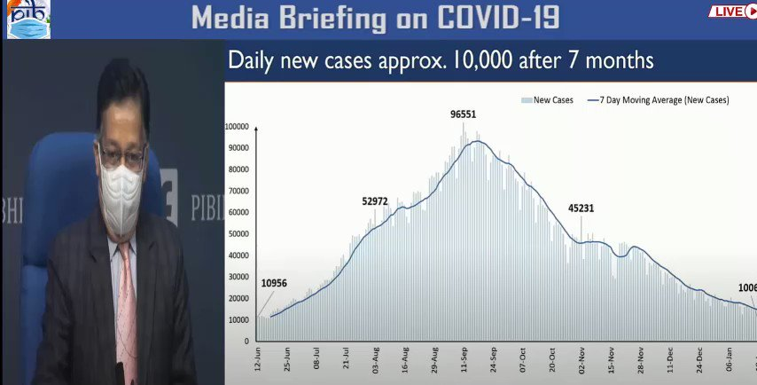 India's records lowest daily new cases in 7 months; 10,064 found positive in the last 24 hours: Secretary, @MoHFW_INDIA   #IndiaFightsCOVID19