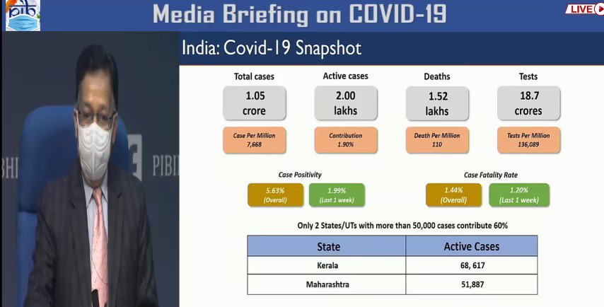#COVID19 situation in the country  ▪️ Case per million is 7,668  ▪️ Active cases are less than 2% of the total no. of cases   ▪️ Death per million is 110  ▪️ Test per million is 136,089  ▪️ Overall case fatality rate is 1.44%  #IndiaFightsCOVID19