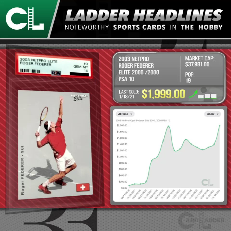 """:// Generate —> #CardLadder #LadderHeadlines  The 2003 #NetPro #RogerFederer #Elite2000 /2000 #PSA10 (pop 19) set an all-time high yesterday when someone smashed """"BIN"""" for $1,999 (1/18/21).. More at   #TheHobby #SportsCards #WhoDoYouCollect #TennisCards"""