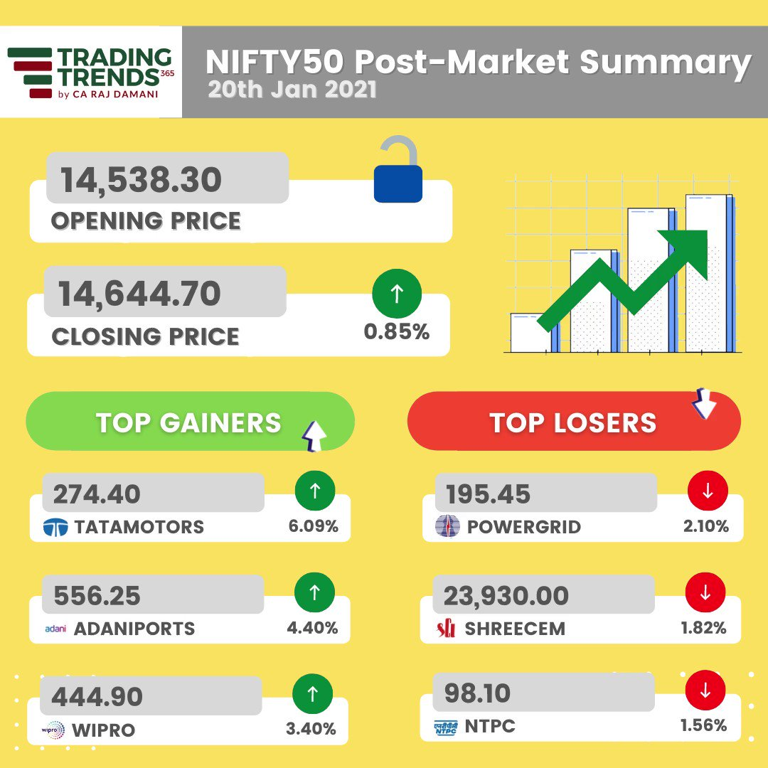 NIFTY50 Post-Market Summary! Nifty Performance, Top 3 Gainers & Losers for the day!  #stockstowatch #stocksinnews #learntotrade #nse #stockmarket #sharemarket #businessnews #mutualfunds #sensex #intraday #dividends #stockmarketnews #stockmarketinvesting #nifty #bse #trading #bse