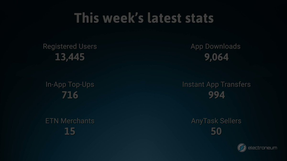 Are you having a good Friday? Here is your weekly Electroneum stats update.   #MobileTopUps #FridayFeeling #ETN #ETNeverywhere #AltCoin #crypto #cryptocurrency