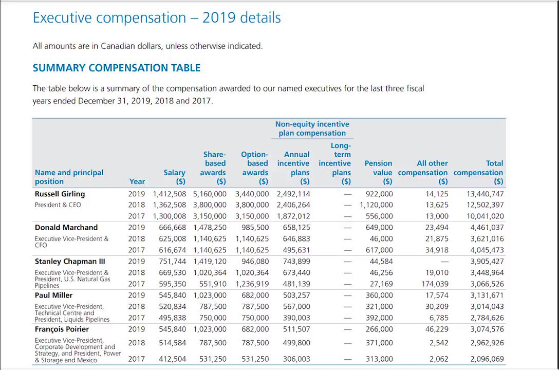 @jkenney At the very least I call upon the government of Canada to press the U.S. Administration to compensate TC Energy You mean TC Energy whose 5 execs took home $76 mill the last 3 years?