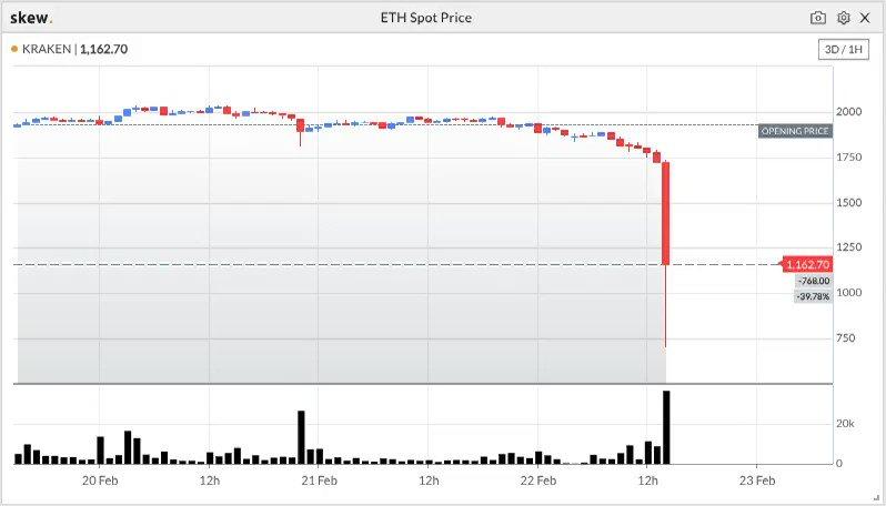 Image for the Tweet beginning: ETHUSD on Kraken traded <